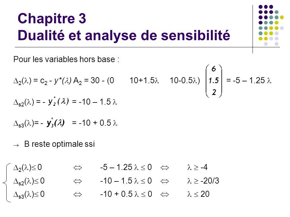 Chapitre 3 Dualité et analyse de sensibilité Pour les variables hors base : 2 ( ) = c 2 - y*( ) A 2 = 30 - (010+1.5 10-0.5 ) = -5 – 1.25 s2 ( ) = - =