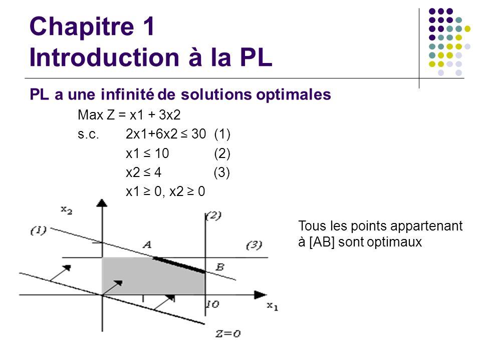 Chapitre 1 Introduction à la PL PL a une infinité de solutions optimales Max Z = x1 + 3x2 s.c. 2x1+6x2 30 (1) x1 10 (2) x2 4 (3) x1 0, x2 0 Tous les p