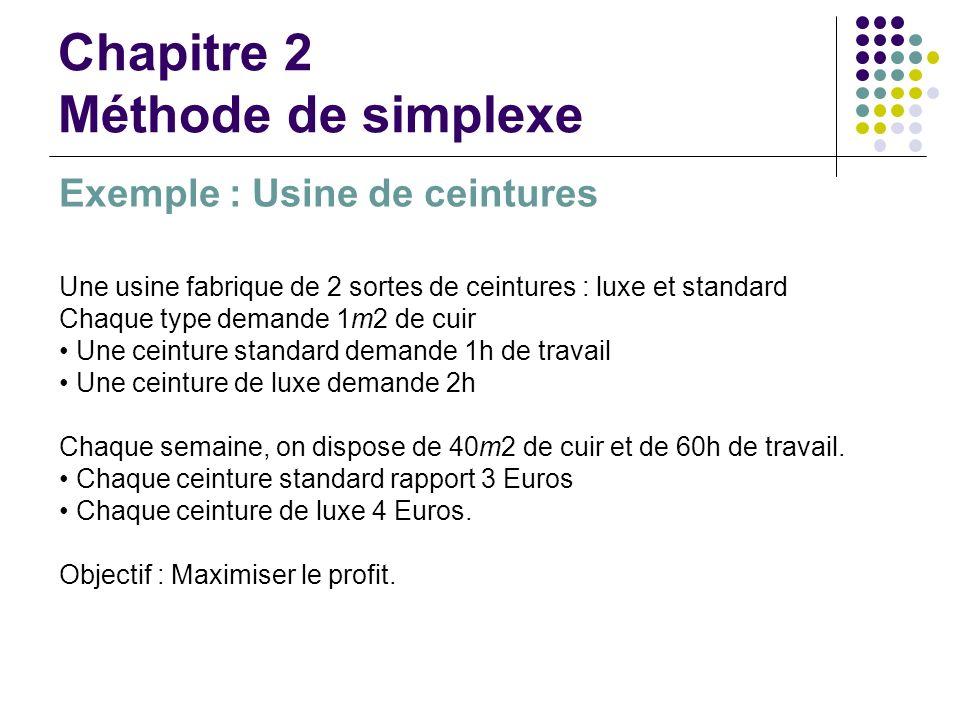 Chapitre 2 Méthode de simplexe Exemple : Usine de ceintures Une usine fabrique de 2 sortes de ceintures : luxe et standard Chaque type demande 1m2 de