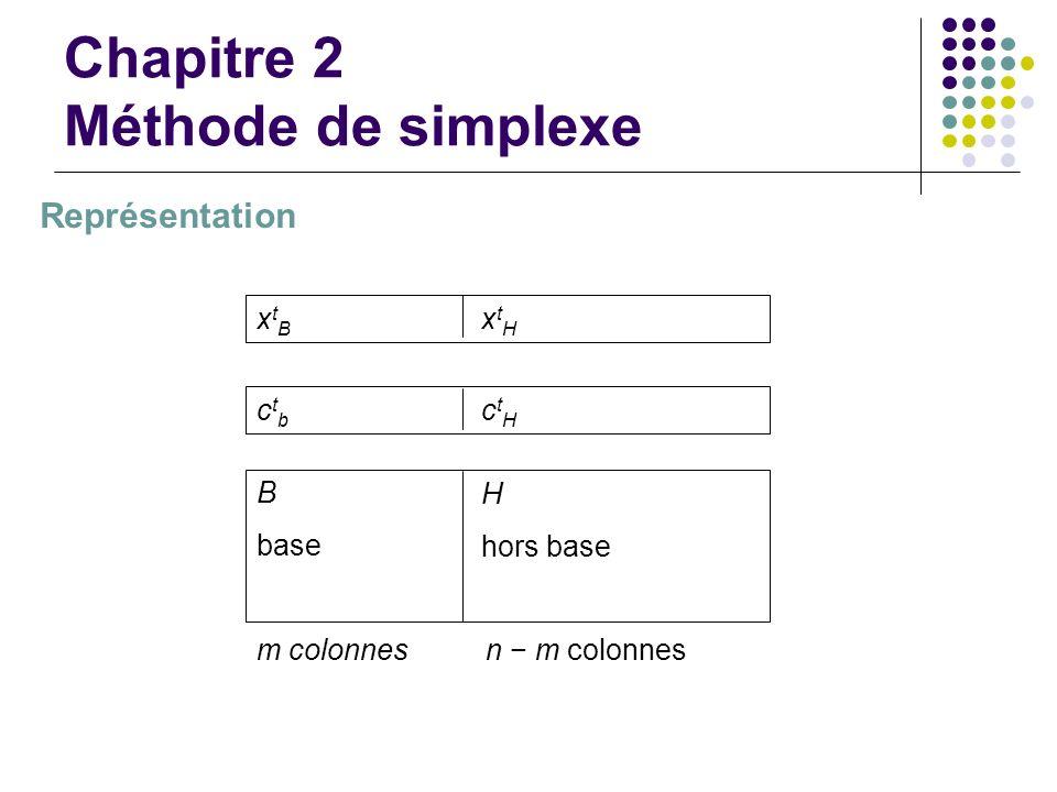 Chapitre 2 Méthode de simplexe Représentation xtBxtB xtHxtH ctbctb ctHctH B base H hors base m colonnesn m colonnes