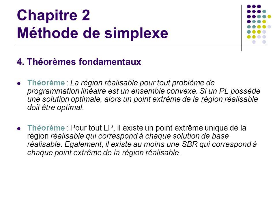 Chapitre 2 Méthode de simplexe 4. Théorèmes fondamentaux Théorème : La région réalisable pour tout problème de programmation linéaire est un ensemble