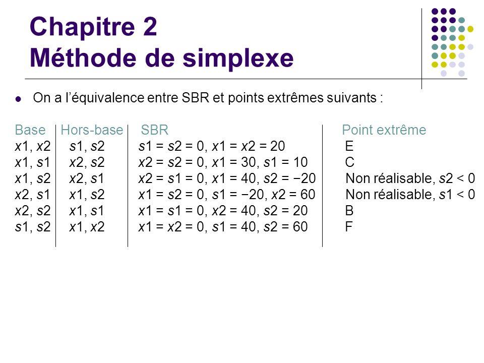 Chapitre 2 Méthode de simplexe On a léquivalence entre SBR et points extrêmes suivants : Base Hors-base SBR Point extrême x1, x2 s1, s2 s1 = s2 = 0, x