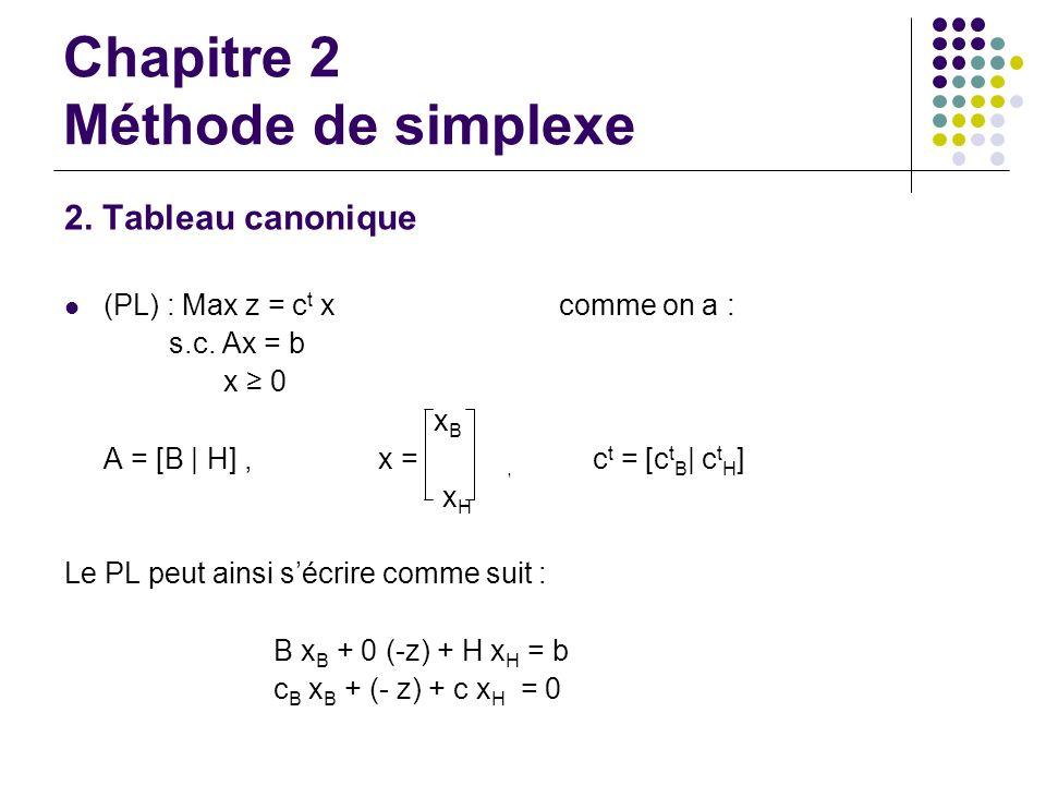 Chapitre 2 Méthode de simplexe 2. Tableau canonique (PL) : Max z = c t x comme on a : s.c. Ax = b x 0 x B A = [B | H], x =, c t = [c t B | c t H ] x H