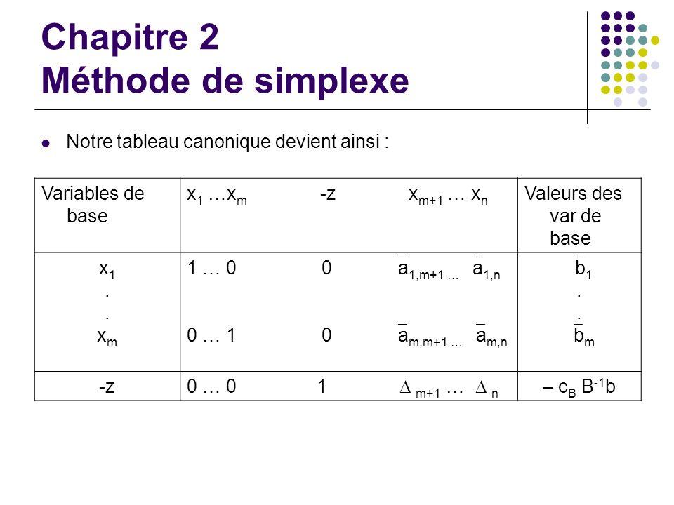 Chapitre 2 Méthode de simplexe Notre tableau canonique devient ainsi : Variables de base x 1 …x m -z x m+1 … x n Valeurs des var de base x1..xmx1..xm