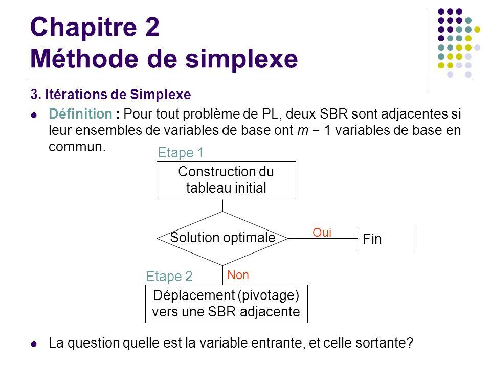 Chapitre 2 Méthode de simplexe 3. Itérations de Simplexe Définition : Pour tout problème de PL, deux SBR sont adjacentes si leur ensembles de variable