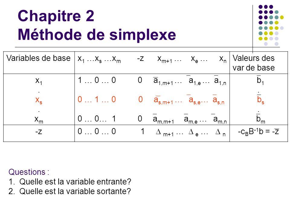 Chapitre 2 Méthode de simplexe Variables de basex 1 …x s …x m -z x m+1 … x e … x n Valeurs des var de base x1.xs.xmx1.xs.xm 1 … 0 … 0 0 a 1,m+1 … a 1,