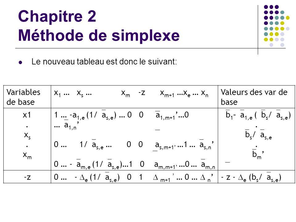 Chapitre 2 Méthode de simplexe Le nouveau tableau est donc le suivant: Variables de base x 1 … x s … x m -z x m+1 …x e … x n Valeurs des var de base x