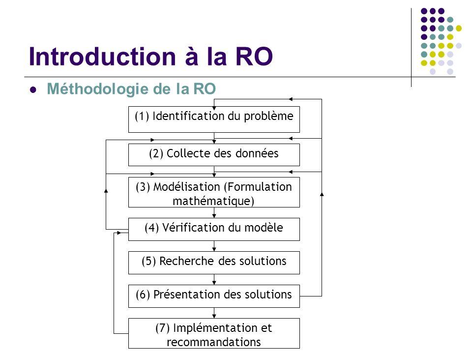 Introduction à la RO Méthodologie de la RO (1) Identification du problème (2) Collecte des données (3) Modélisation (Formulation mathématique) (4) Vér