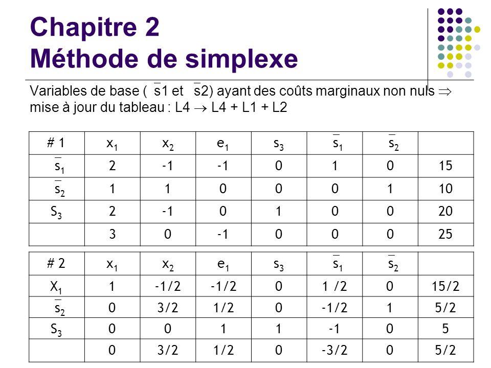 Chapitre 2 Méthode de simplexe Variables de base ( s1 et s2) ayant des coûts marginaux non nuls mise à jour du tableau : L4 L4 + L1 + L2 # 1x1x1 x2x2