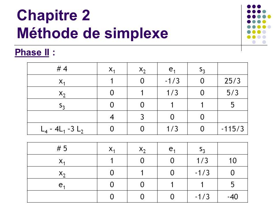 Chapitre 2 Méthode de simplexe Phase II : # 4x1x1 x2x2 e1e1 s3s3 x1x1 10-1/3025/3 x2x2 011/305/3 s3s3 00115 4300 L 4 – 4L 1 –3 L 2 001/30-115/3 # 5x1x
