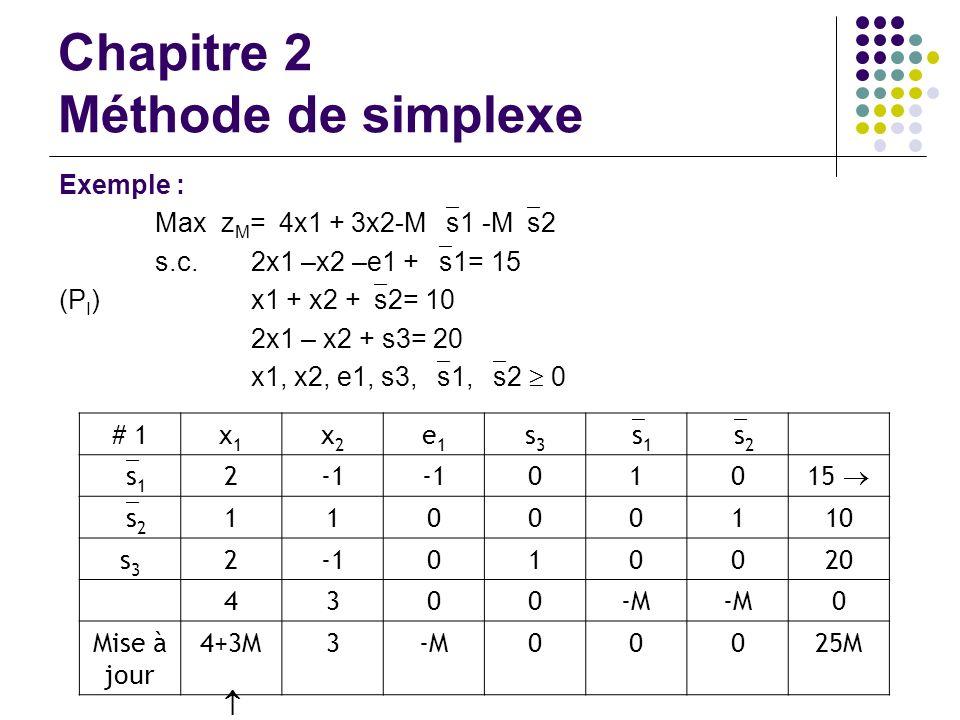 Chapitre 2 Méthode de simplexe Exemple : Max z M = 4x1 + 3x2-M s1 -M s2 s.c. 2x1 –x2 –e1 + s1= 15 (P I )x1 + x2 + s2= 10 2x1 – x2 + s3= 20 x1, x2, e1,