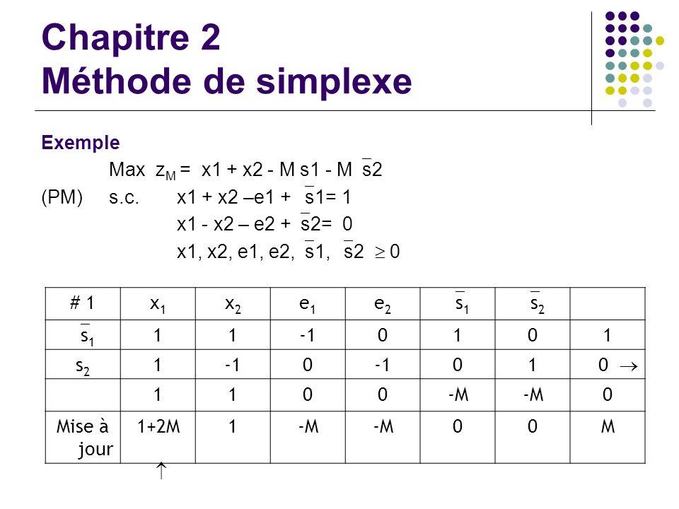 Chapitre 2 Méthode de simplexe Exemple Max z M = x1 + x2 - M s1 - M s2 (PM)s.c. x1 + x2 –e1 + s1= 1 x1 - x2 – e2 + s2= 0 x1, x2, e1, e2, s1, s2 0 # 1x