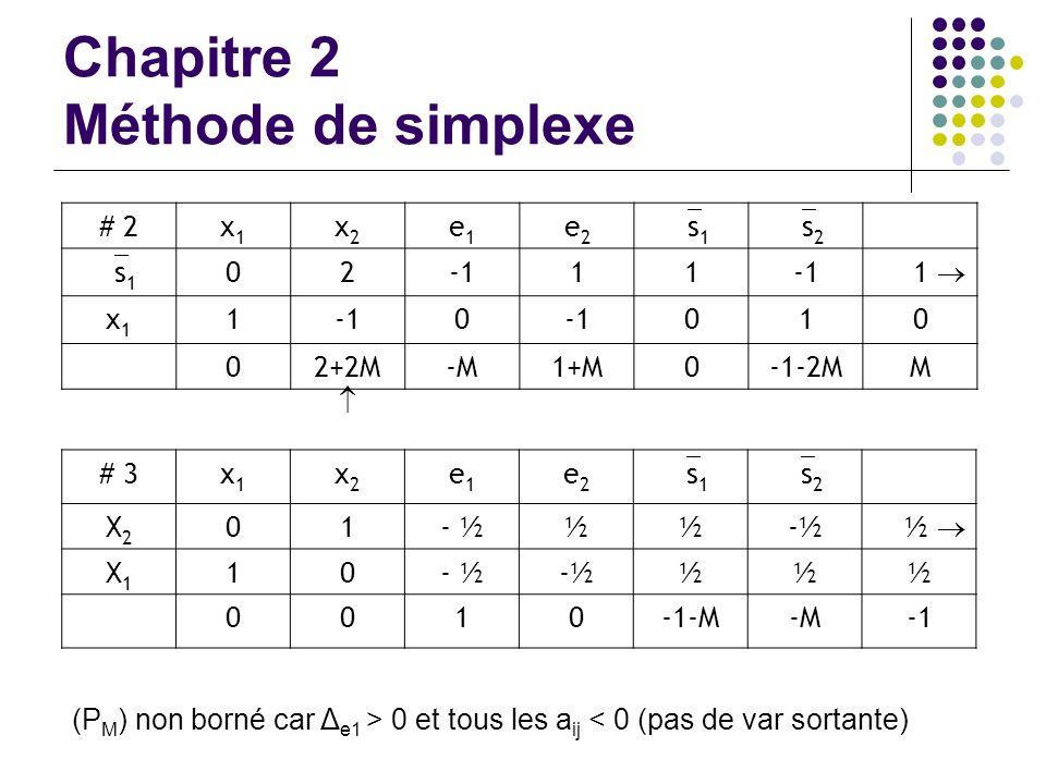 Chapitre 2 Méthode de simplexe # 2x1x1 x2x2 e1e1 e2e2 s 1 s 2 s 1 0211 1 x1x1 1 0 010 02+2M-M1+M0-1-2MM # 3x1x1 x2x2 e1e1 e2e2 s 1 s 2 X2X2 01- ½½½ ½