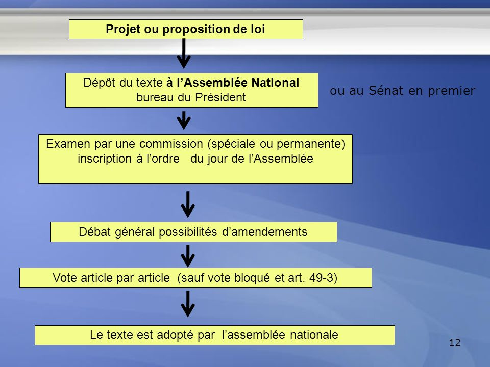 12 Le texte est adopté par lassemblée nationale Projet ou proposition de loi Dépôt du texte à lAssemblée National bureau du Président ou au Sénat en p