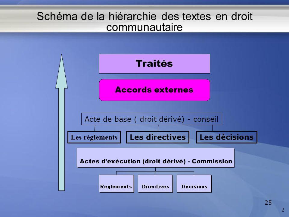 Schéma de la hiérarchie des textes en droit communautaire 25 Traités Accords externes 2 Acte de base ( droit dérivé) - conseil Les décisionsLes direct