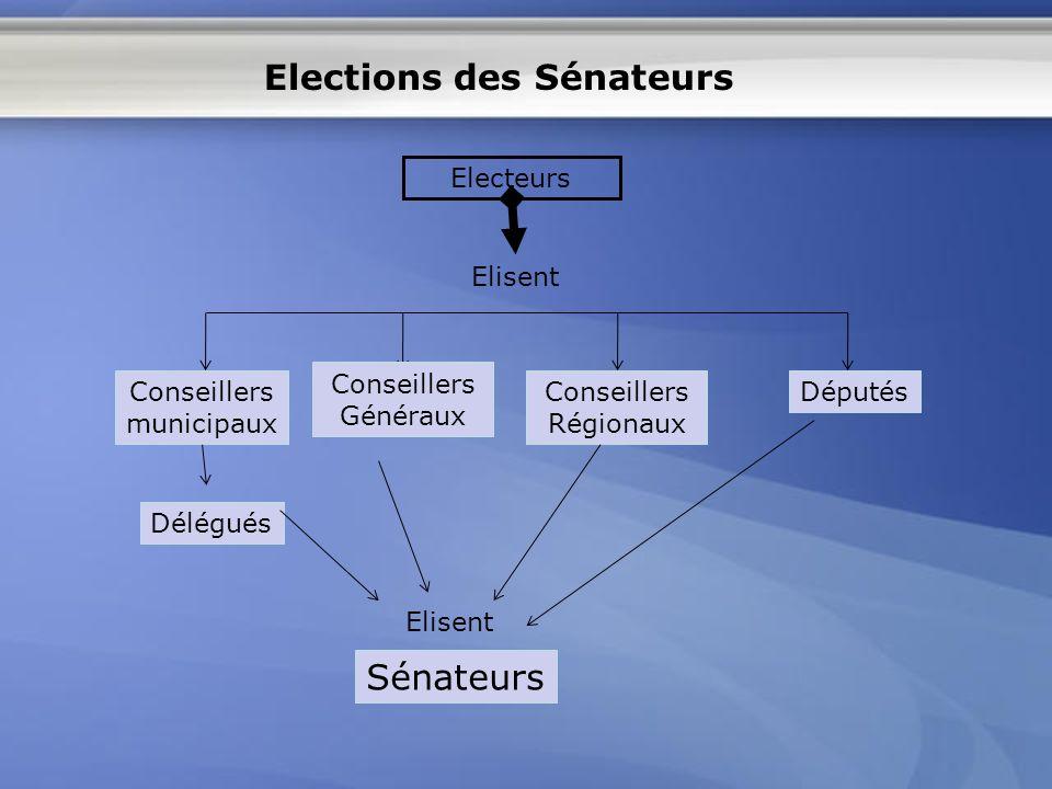 Electeurs Conseillers municipaux Conseillers Généraux Conseillers Régionaux Députés Délégués Sénateurs Elisent Elections des Sénateurs