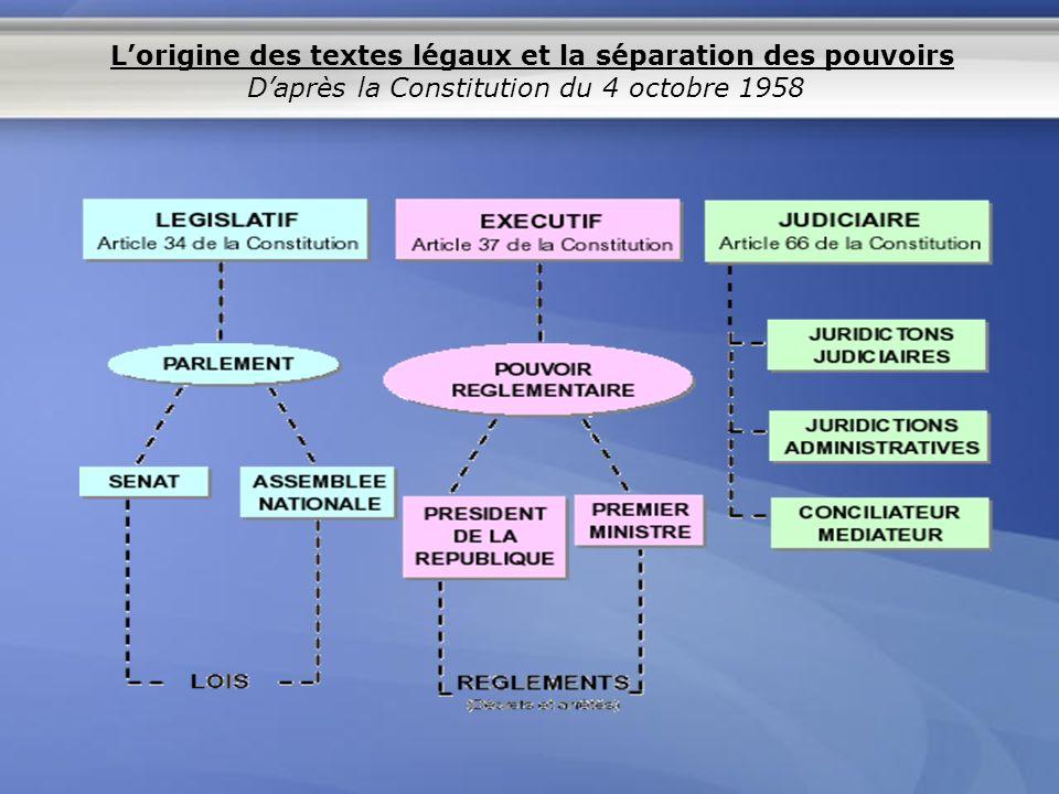 Elle occupe le sommet de la hiérarchie des textes juridiques La Constitution organise la répartition entre pouvoir exécutif et pouvoir législatif et définit les droits et devoirs fondamentaux du citoyen français.