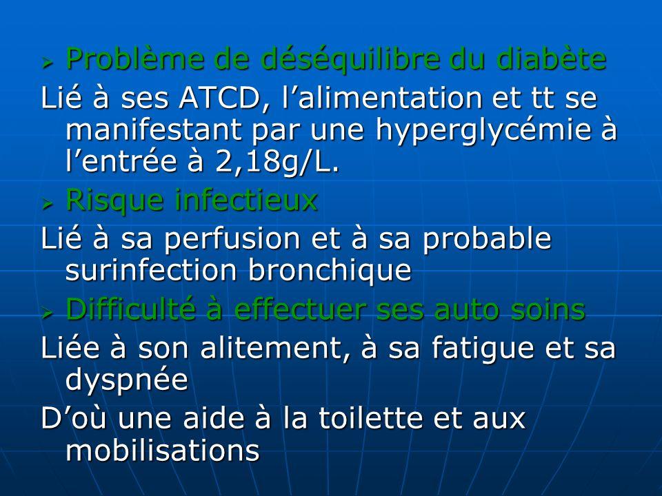Problème de déséquilibre du diabète Problème de déséquilibre du diabète Lié à ses ATCD, lalimentation et tt se manifestant par une hyperglycémie à len