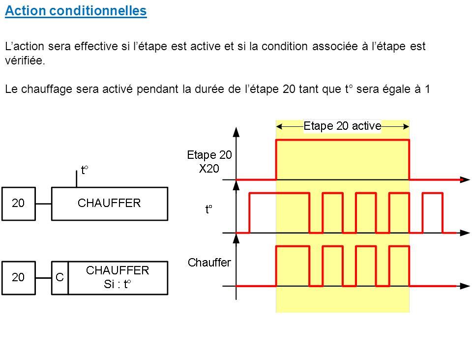 Action conditionnelles Laction sera effective si létape est active et si la condition associée à létape est vérifiée.