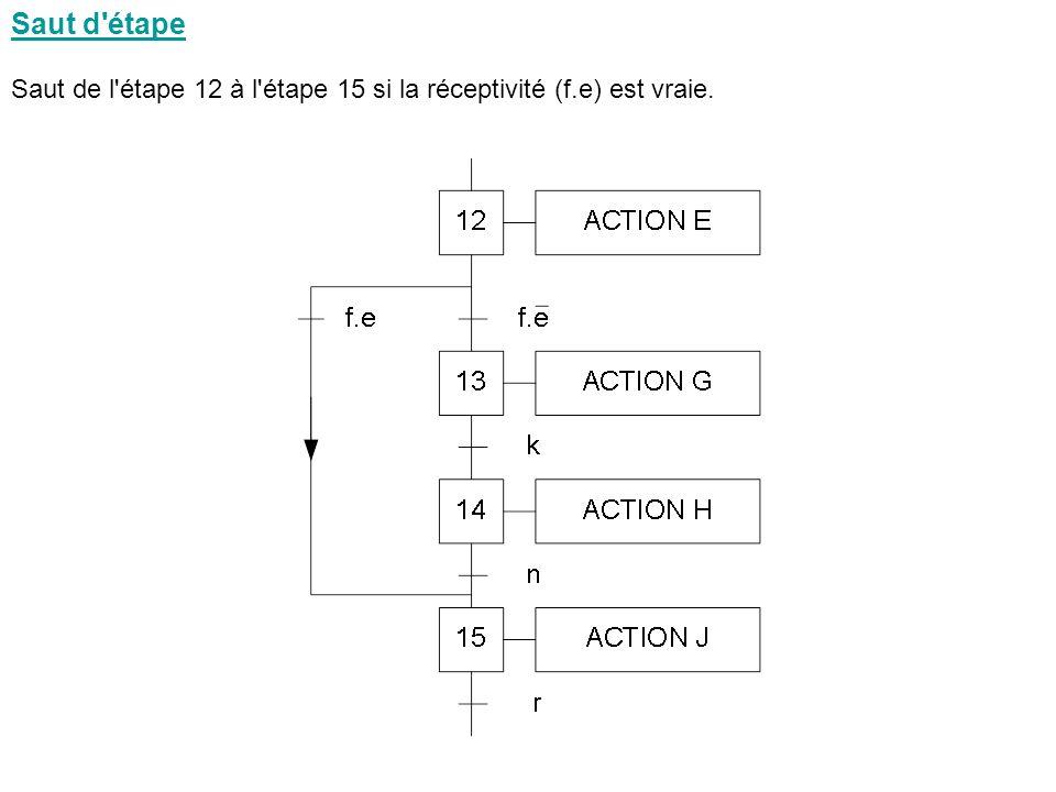 Saut d étape Saut de l étape 12 à l étape 15 si la réceptivité (f.e) est vraie.