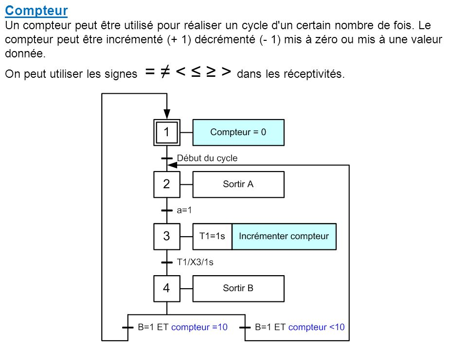 Compteur Un compteur peut être utilisé pour réaliser un cycle d un certain nombre de fois.