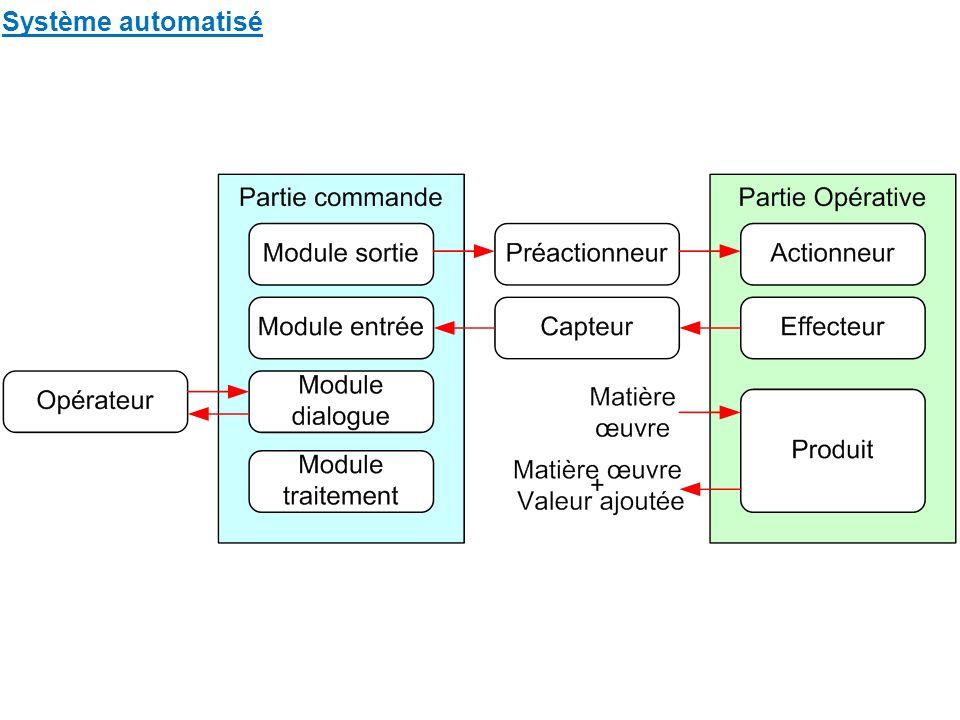 –D–Définition et notions fondamentales L acronyme grafcet signifie : GRAphe Fonctionnel de Commande Etape Transition.