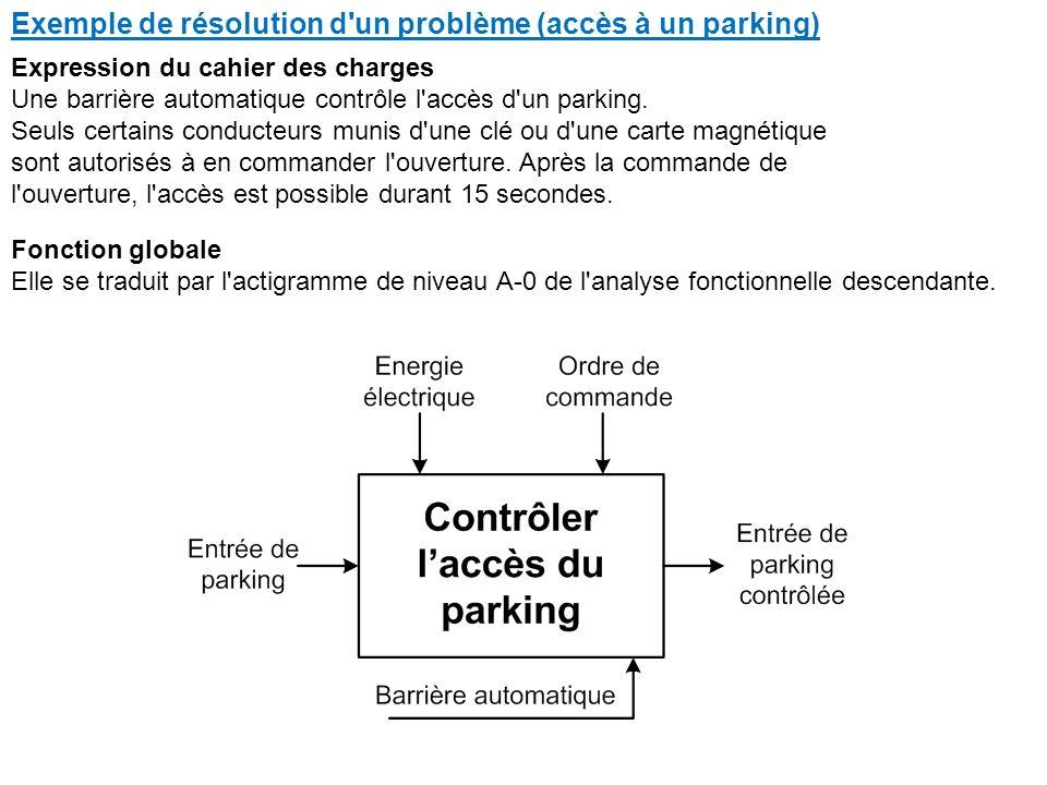 Exemple de résolution d un problème (accès à un parking) Expression du cahier des charges Une barrière automatique contrôle l accès d un parking.