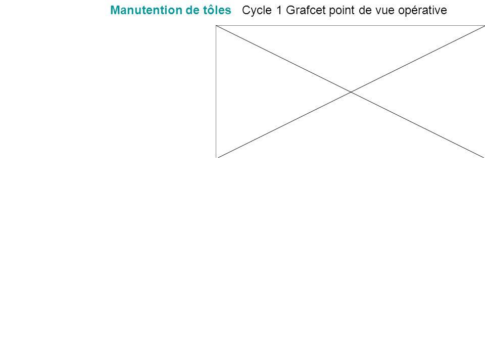 Manutention de tôlesCycle 1 Grafcet point de vue opérative