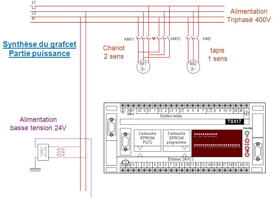 Synthèse du grafcet Partie puissance Alimentation basse tension 24V Alimentation Triphasé 400V Chariot 2 sens tapis 1 sens