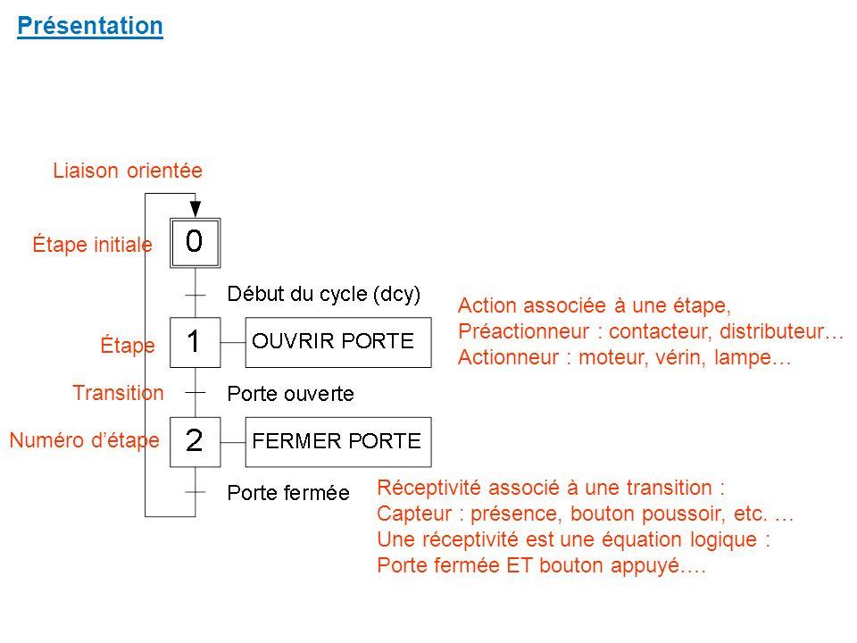 Synthèse du grafcet partie entrée Bouton run/stopi0 Fin de course S1 S2i1, i2 Capteur présence tôlesi3
