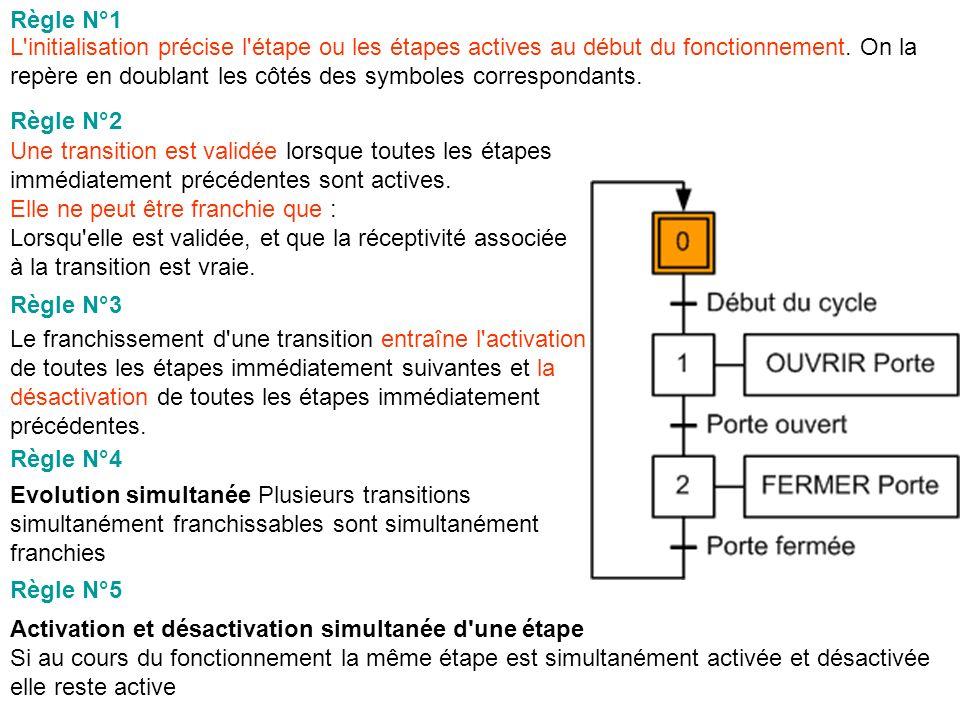 L initialisation précise l étape ou les étapes actives au début du fonctionnement.
