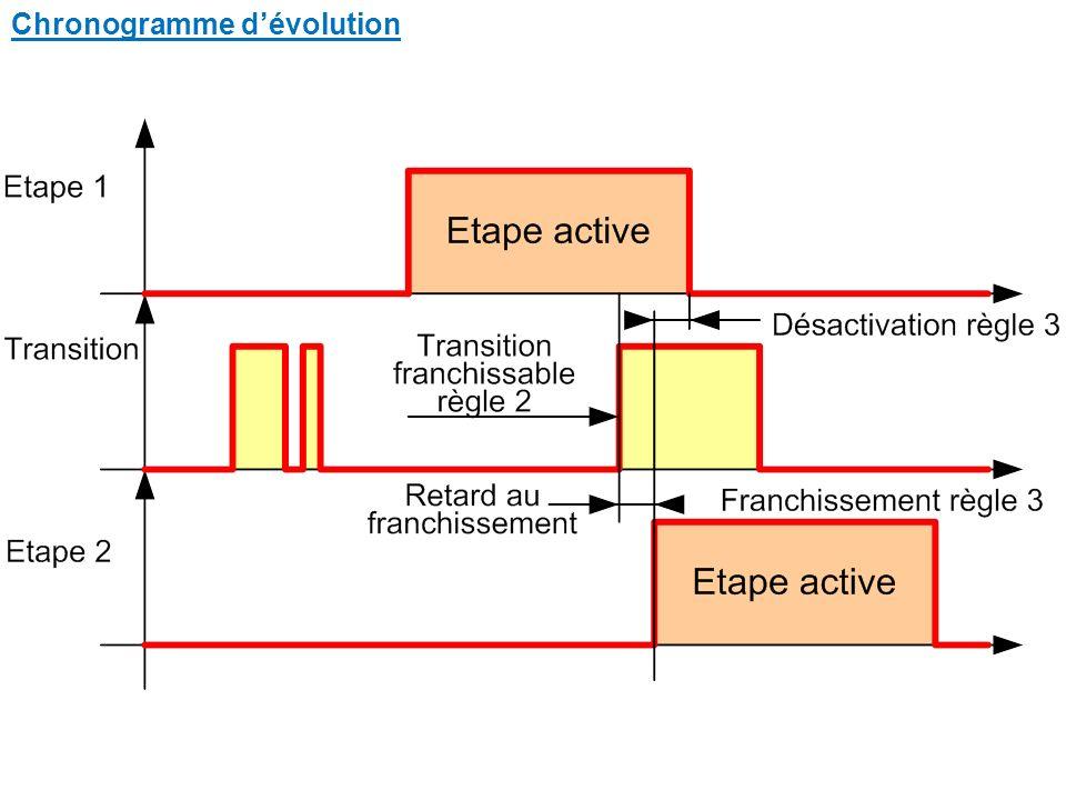 Chronogramme dévolution
