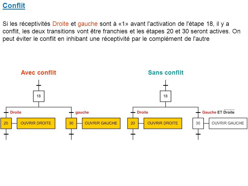 Conflit Avec conflitSans conflit Si les réceptivités Droite et gauche sont à «1» avant l activation de l étape 18, il y a conflit, les deux transitions vont être franchies et les étapes 20 et 30 seront actives.