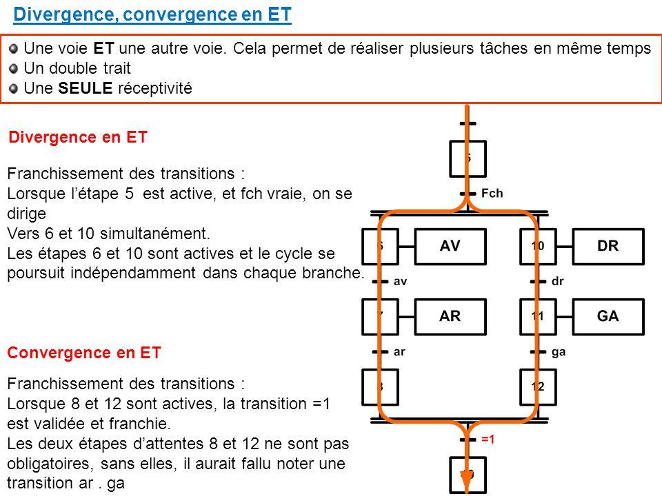 Divergence, convergence en ET Une voie ET une autre voie.
