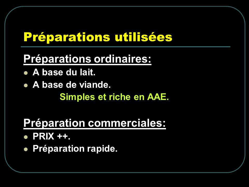 Préparations utilisées Préparations ordinaires: A base du lait. A base de viande. Simples et riche en AAE. Préparation commerciales: PRIX ++. Préparat