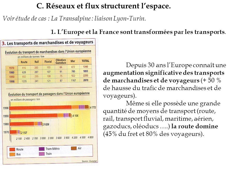 C. Réseaux et flux structurent lespace. 1. LEurope et la France sont transformées par les transports. Voir étude de cas : La Transalpine : liaison Lyo