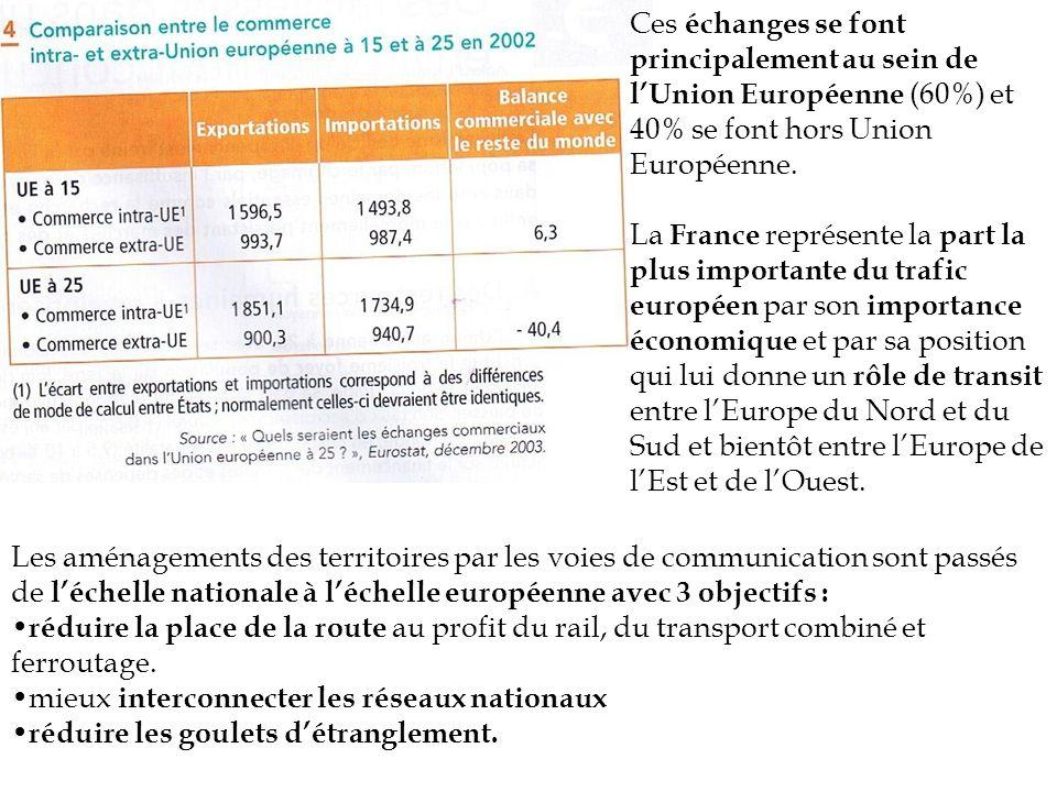 Ces échanges se font principalement au sein de lUnion Européenne (60%) et 40% se font hors Union Européenne. La France représente la part la plus impo