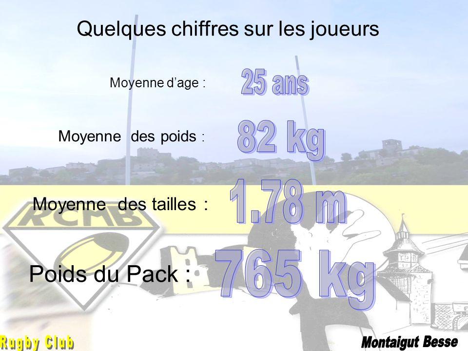 Jonathan Quelques chiffres sur les joueurs Moyenne dage : Moyenne des poids : Moyenne des tailles : Poids du Pack :