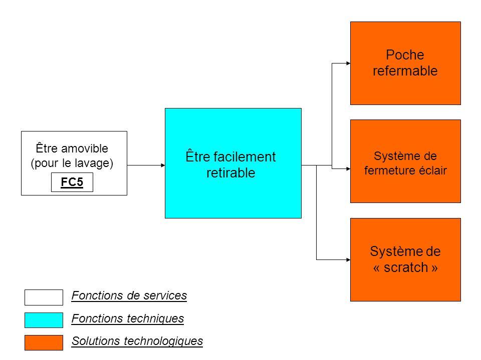 Être amovible (pour le lavage) FC5 Être facilement retirable Poche refermable Système de fermeture éclair Système de « scratch » Fonctions de services