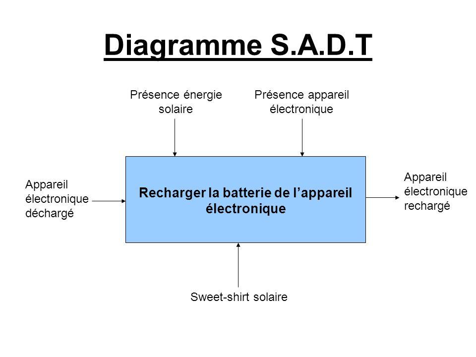 Diagramme S.A.D.T Présence énergie solaire Présence appareil électronique Recharger la batterie de lappareil électronique Appareil électronique déchar