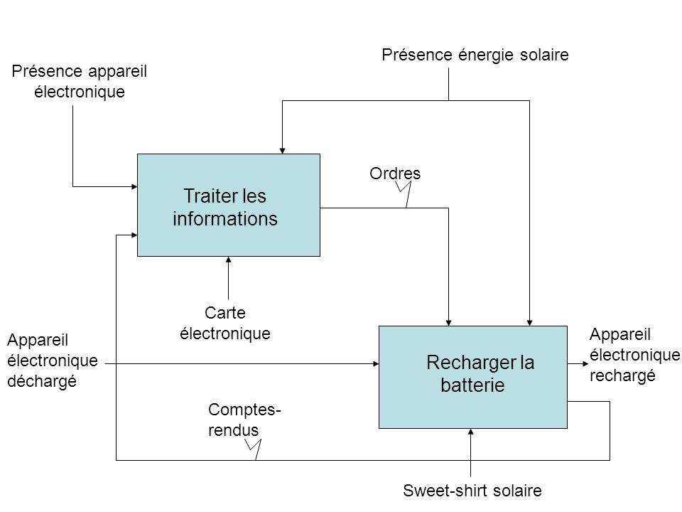 Traiter les informations Recharger la batterie Carte électronique Sweet-shirt solaire Appareil électronique déchargé Ordres Comptes- rendus Présence a