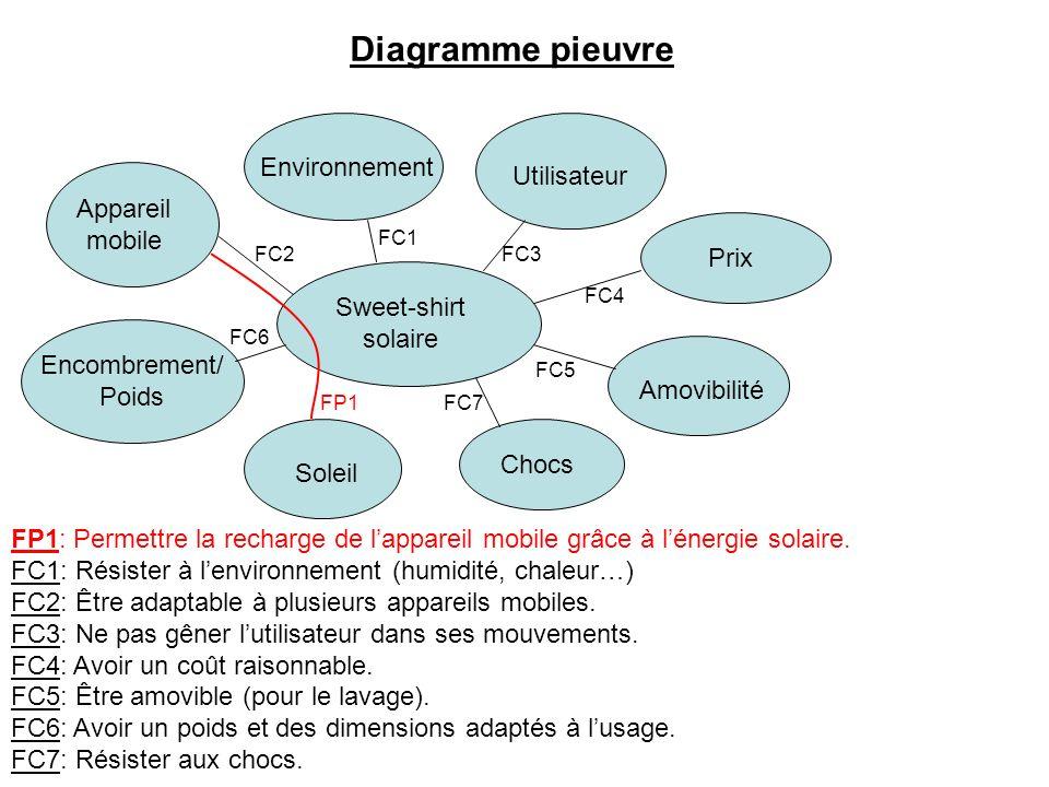 Diagramme pieuvre Environnement Utilisateur Prix Amovibilité Chocs Soleil Encombrement/ Poids Appareil mobile Sweet-shirt solaire FC1 FC3 FC4 FC5 FC7F