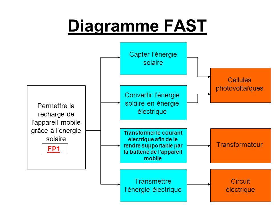 Diagramme FAST Permettre la recharge de lappareil mobile grâce à lenergie solaire FP1 Capter lénergie solaire Convertir lénergie solaire en énergie él