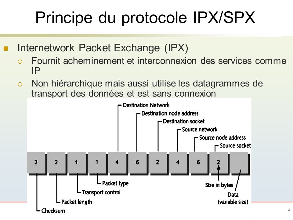 3 Principe du protocole IPX/SPX Internetwork Packet Exchange (IPX) Fournit acheminement et interconnexion des services comme IP Non hiérarchique mais