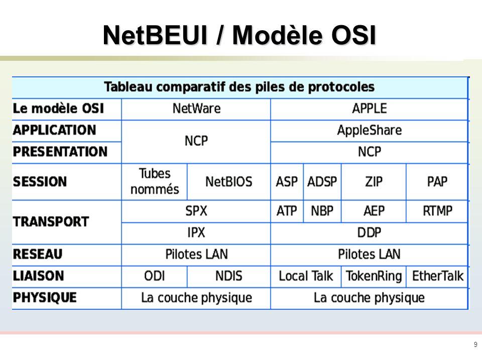 10 Adressage NetBIOS Nom NetBIOS Inférieur ou égal à 16 caractères alphanumériques.