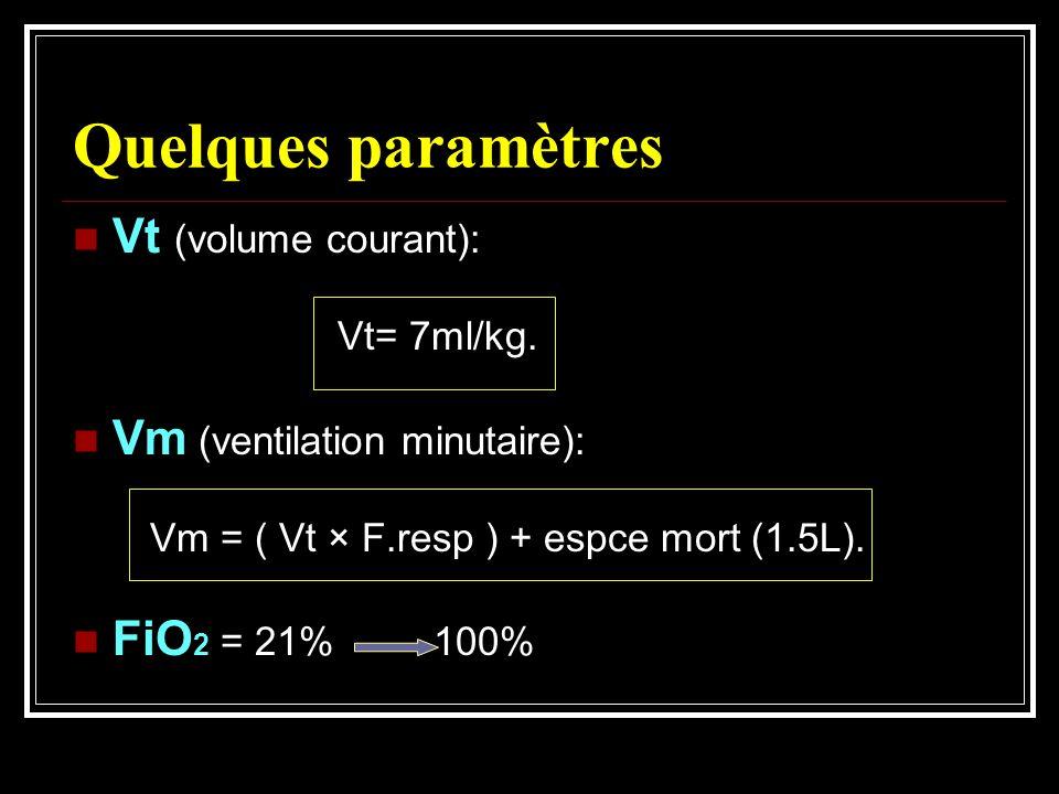Quelques paramètres Vt (volume courant): Vt= 7ml/kg. Vm (ventilation minutaire): Vm = ( Vt × F.resp ) + espce mort (1.5L). FiO 2 = 21% 100%