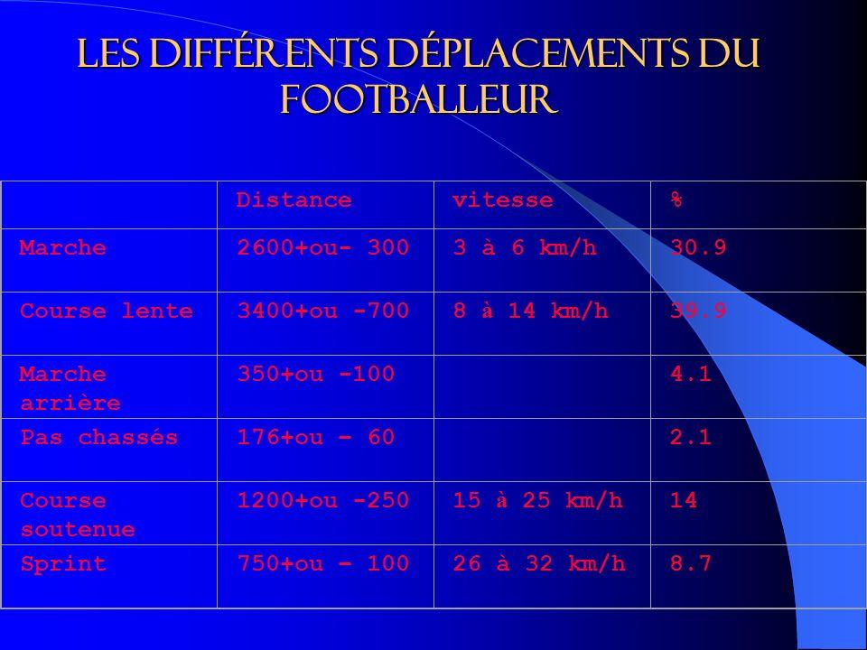 Les différents déplacements du footballeur Distancevitesse% Marche2600+ou- 3003 à 6 km/h30.9 Course lente3400+ou -7008 à 14 km/h39.9 Marche arrière 350+ou -100 4.1 Pas chassés176+ou – 60 2.1 Course soutenue 1200+ou -25015 à 25 km/h14 Sprint750+ou – 10026 à 32 km/h8.7