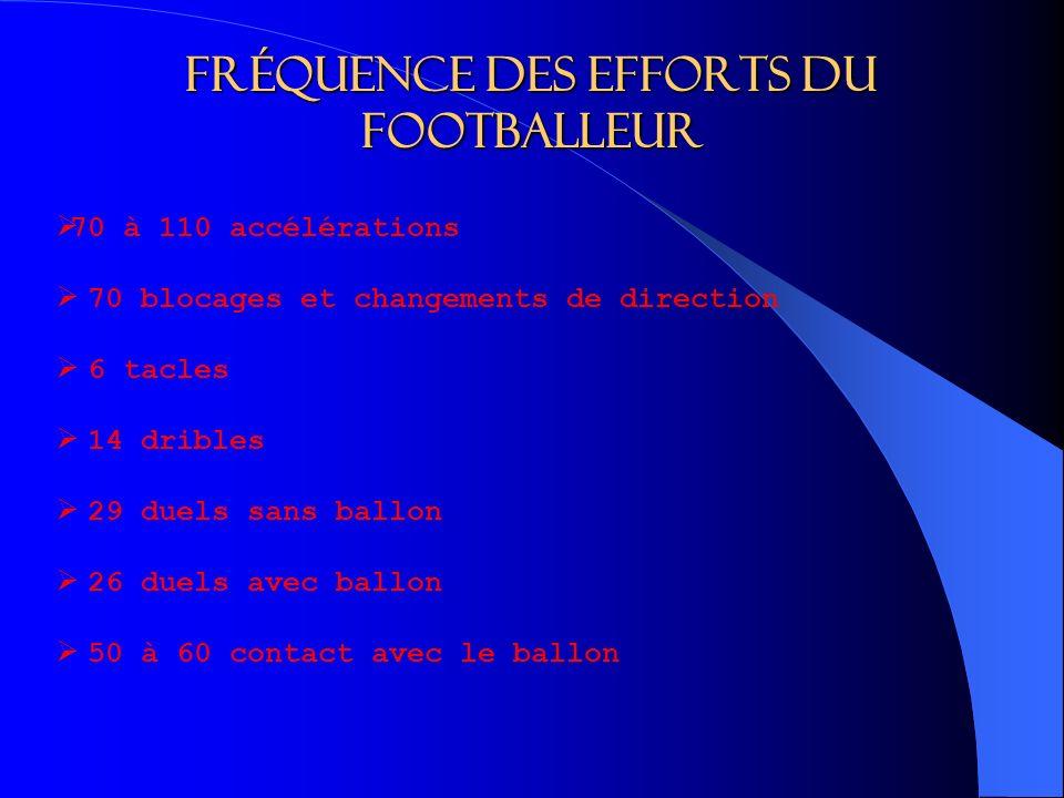 Fréquence des efforts du footballeur 70 à 110 accélérations 70 blocages et changements de direction 6 tacles 14 dribles 29 duels sans ballon 26 duels avec ballon 50 à 60 contact avec le ballon