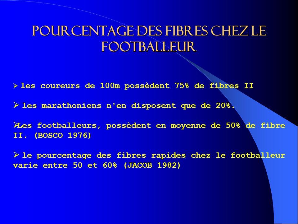 Pourcentage des fibres chez le footballeur les coureurs de 100m possèdent 75% de fibres II les marathoniens n en disposent que de 20%.