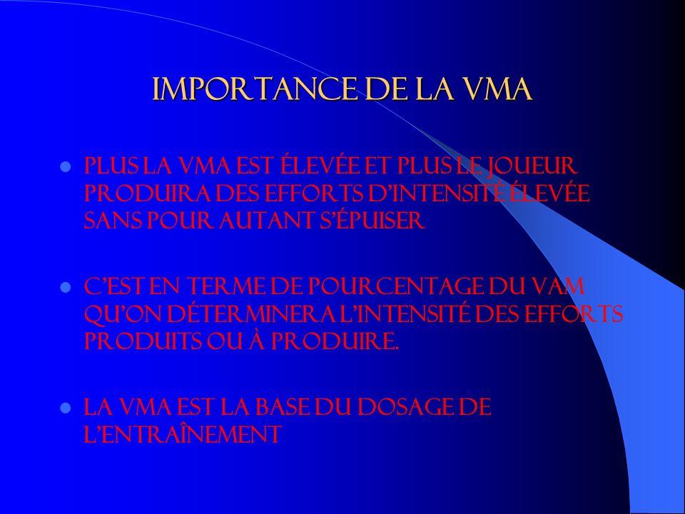 Importance de la VMA Plus la VMA est élevée et plus le joueur produira des efforts d intensité élevée sans pour autant s épuiser C est en terme de pourcentage du VAM qu on déterminera l intensité des efforts produits ou à produire.